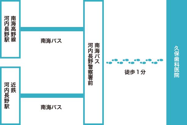 南海バス「河内長野警察署前」下車 徒歩1分